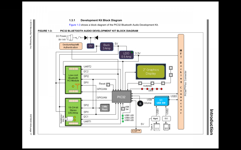 PIC32 Block Diagram